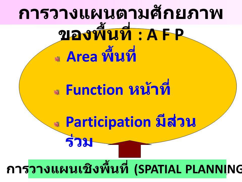 การวางแผนตามศักยภาพของพื้นที่ : A F P