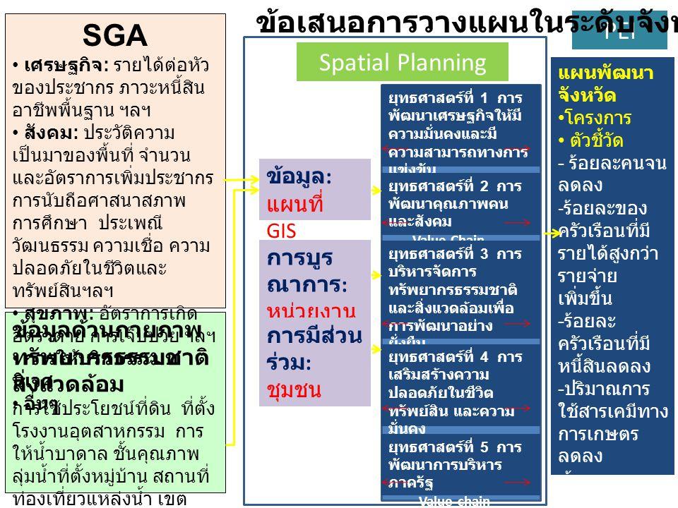 ข้อเสนอการวางแผนในระดับจังหวัด SGA