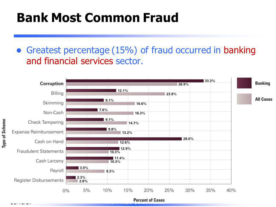 Bank Most Common Fraud Greatest percentage (15%) of fraud occurred in banking and financial services sector.
