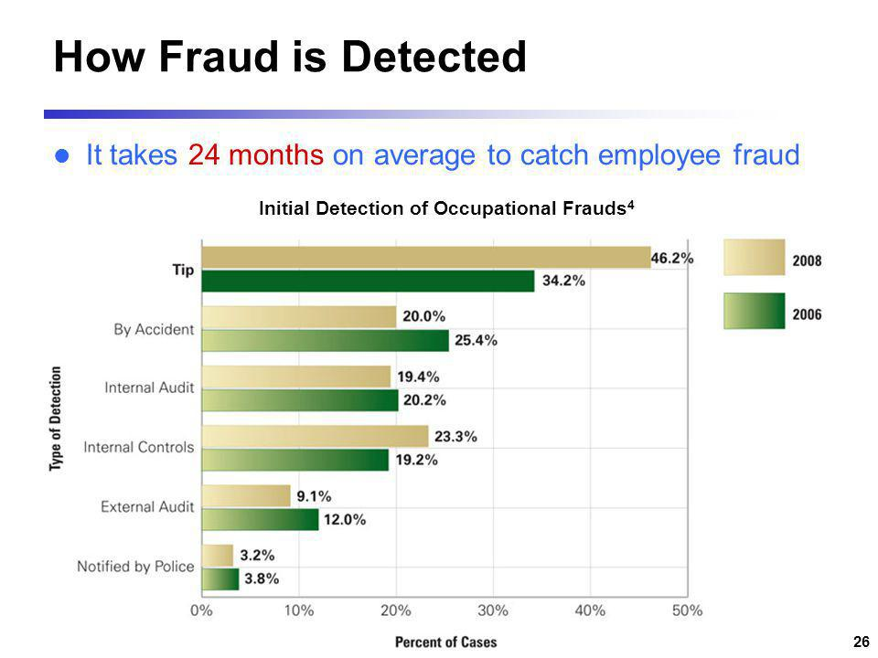 Initial Detection of Occupational Frauds4