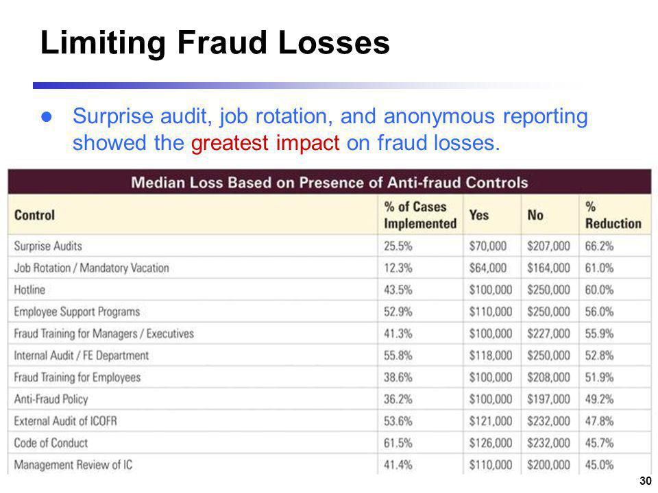 Limiting Fraud Losses Surprise audit, job rotation, and anonymous reporting showed the greatest impact on fraud losses.