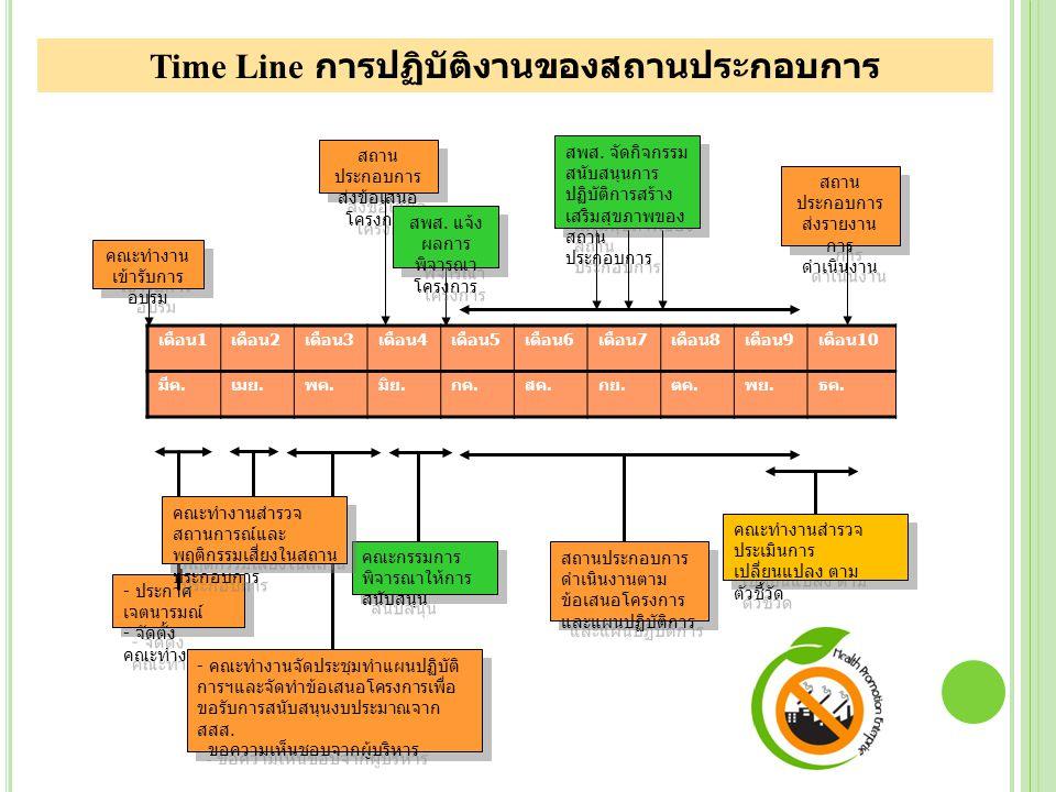 Time Line การปฏิบัติงานของสถานประกอบการ