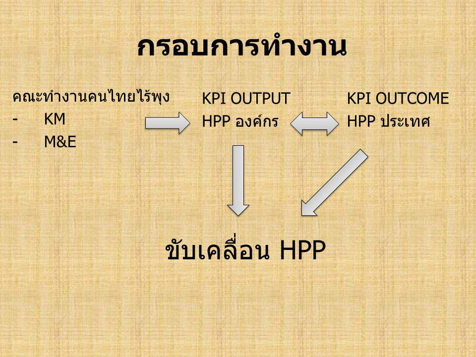 กรอบการทำงาน ขับเคลื่อน HPP คณะทำงานคนไทยไร้พุง KM M&E KPI OUTPUT