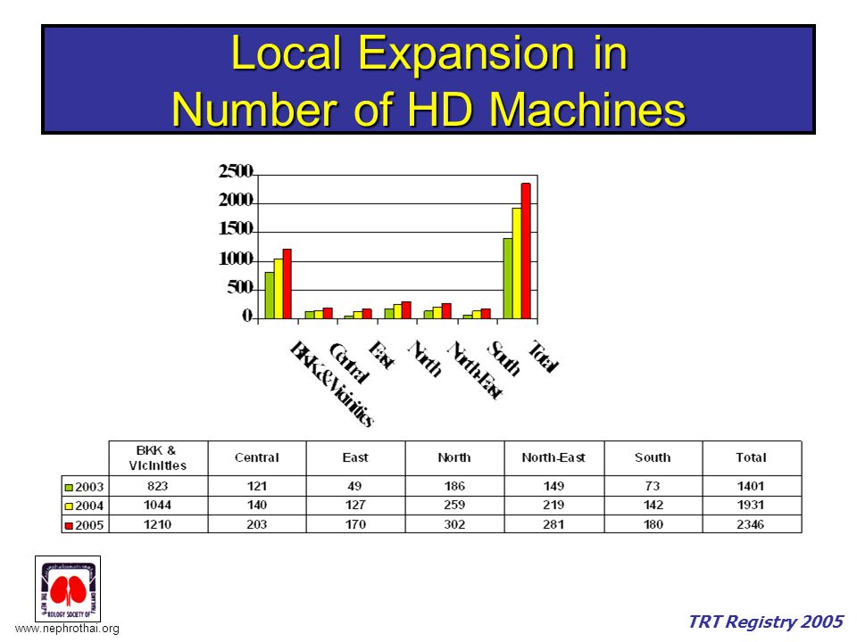 Local Expansion in Number of HD Machines
