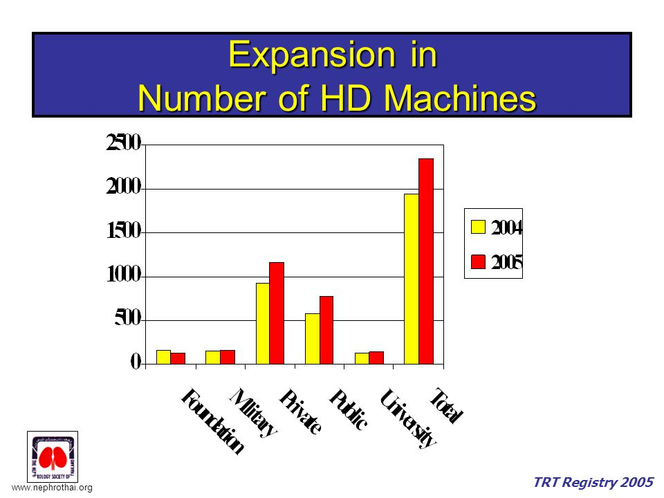 Expansion in Number of HD Machines