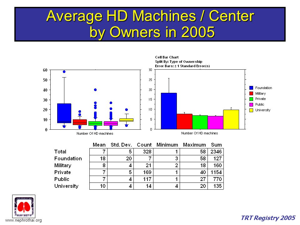 Average HD Machines / Center by Owners in 2005