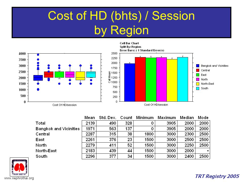 Cost of HD (bhts) / Session by Region
