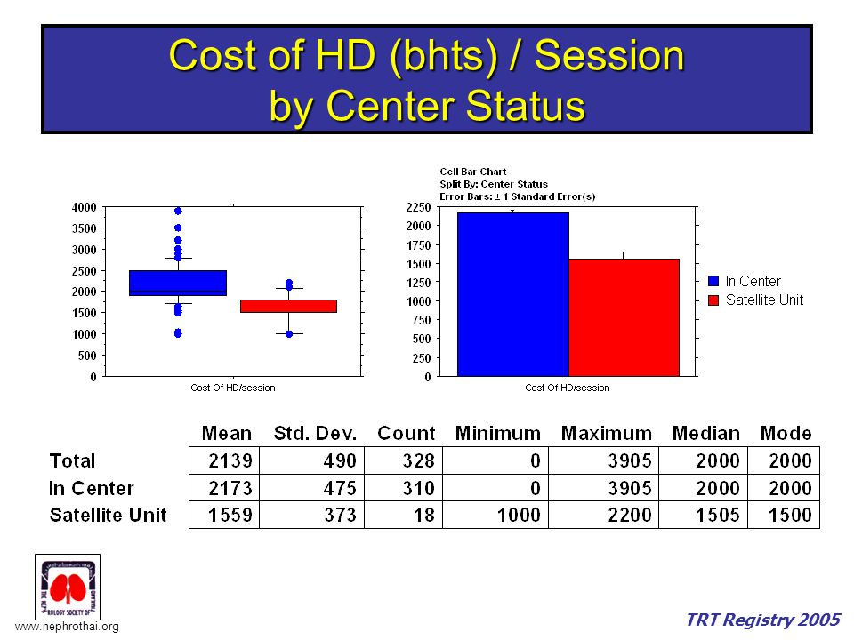 Cost of HD (bhts) / Session by Center Status