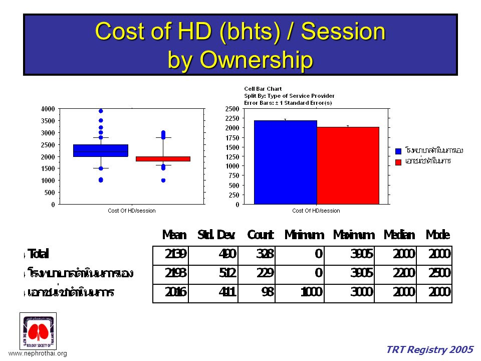 Cost of HD (bhts) / Session by Ownership