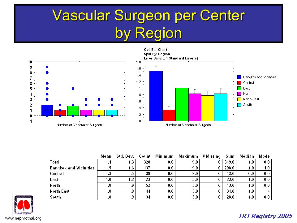Vascular Surgeon per Center by Region