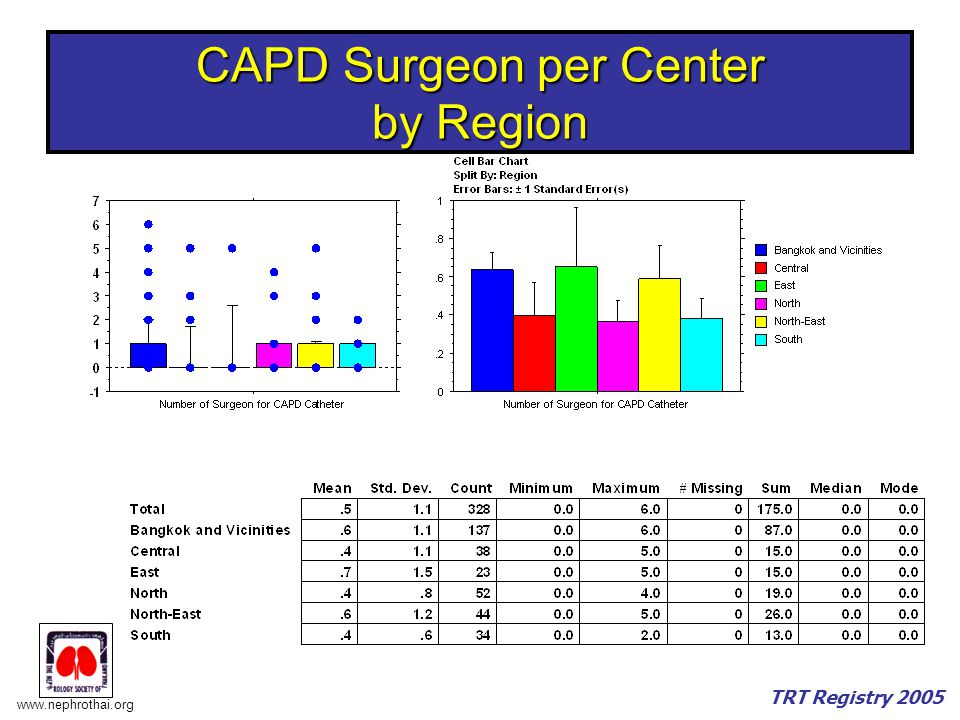 CAPD Surgeon per Center by Region