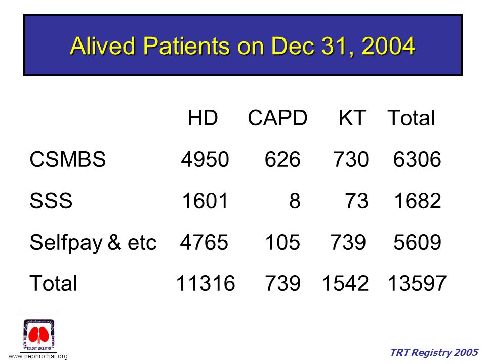 Alived Patients on Dec 31, 2004 HD CAPD KT Total