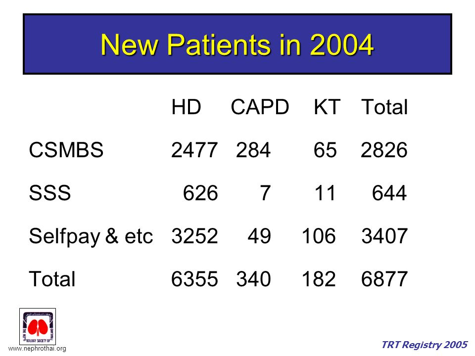 New Patients in 2004 HD CAPD KT Total CSMBS 2477 284 65 2826