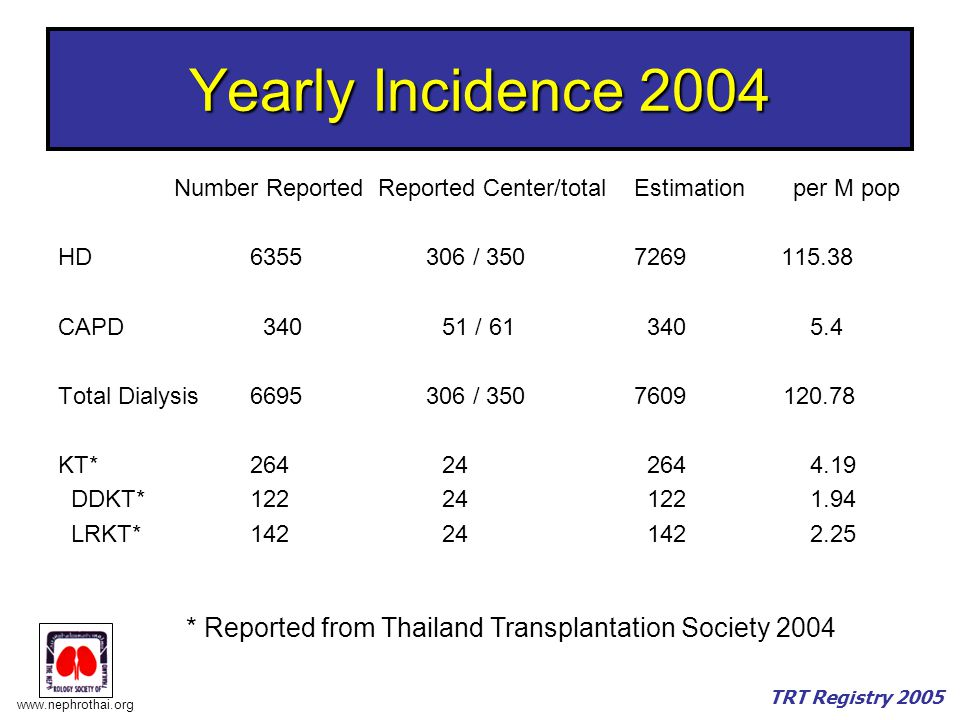 Yearly Incidence 2004 Number Reported Reported Center/total Estimation per M pop. HD 6355 306 / 350 7269 115.38.