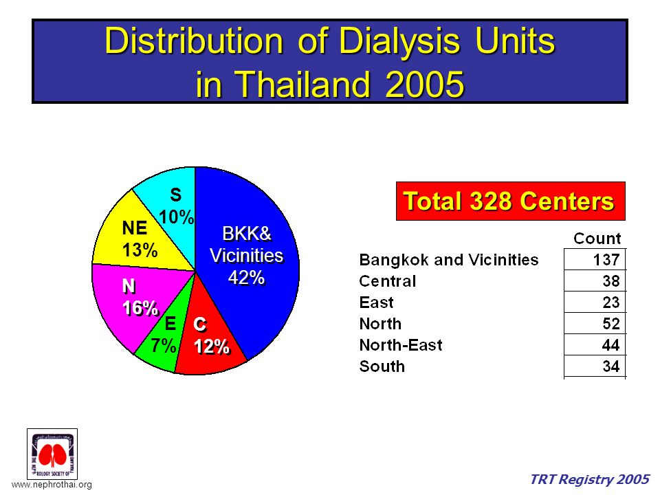 Distribution of Dialysis Units in Thailand 2005