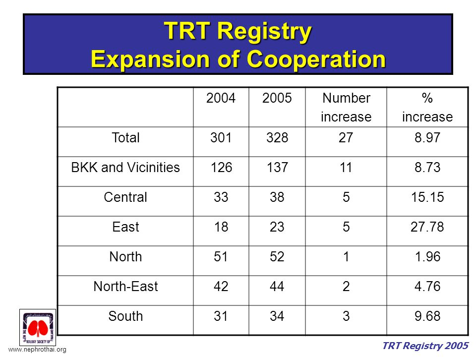 TRT Registry Expansion of Cooperation