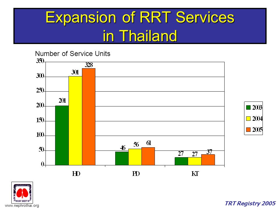 Expansion of RRT Services in Thailand