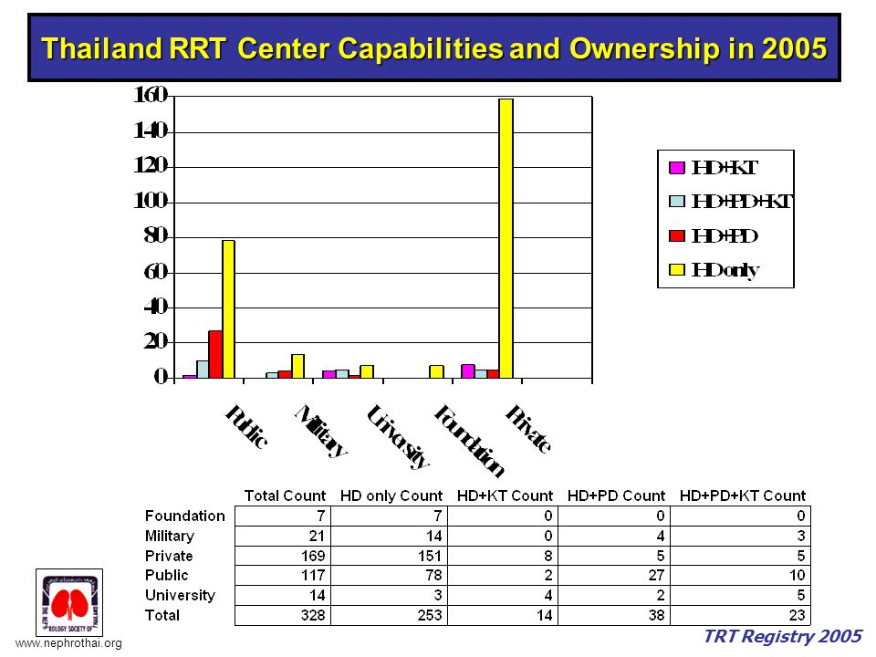 Thailand RRT Center Capabilities and Ownership in 2005