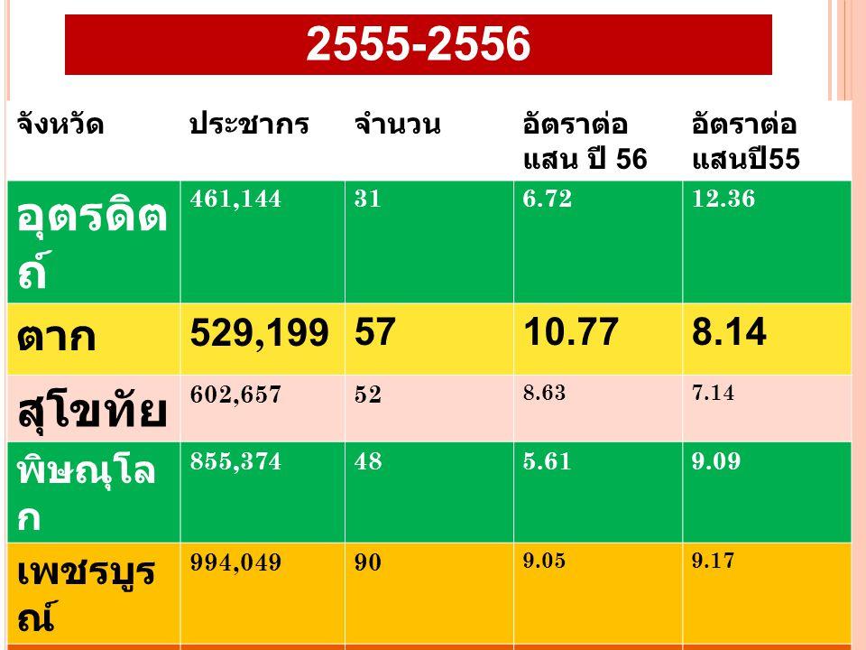 อัตราฆ่าตัวตายสำเร็จ เขต 2 ปี 2555-2556