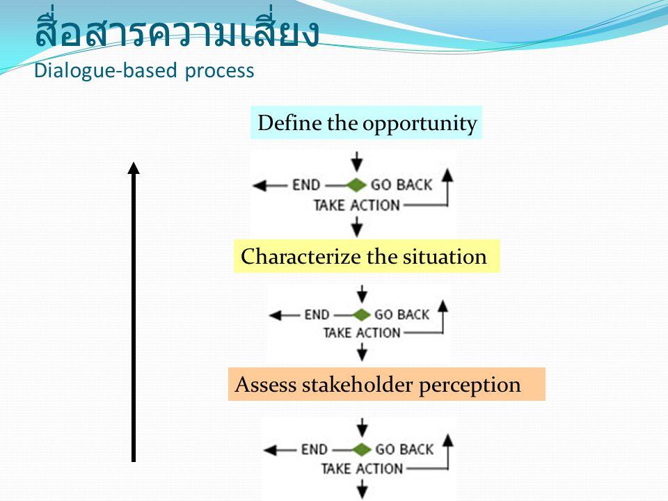 ขั้นตอนการกระบวนการดำเนินงานสื่อสารความเสี่ยง Dialogue-based process