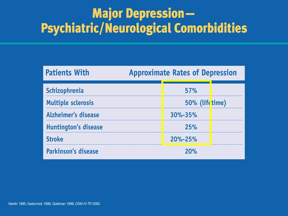 Depression also has been found to be comorbid with psychiatric or neurological disorders in a significant number of patients.
