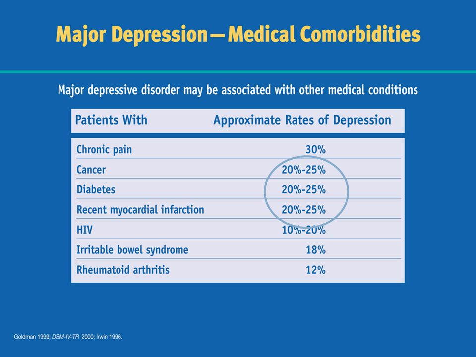 Not surprisingly, major depression has been found to occur in a significant number of patients with other medical conditions.4