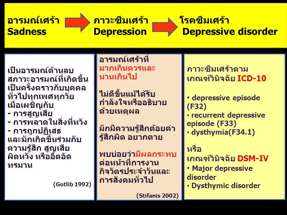 อารมณ์เศร้า. ภาวะซึมเศร้า. โรคซึมเศร้า Sadness. Depression