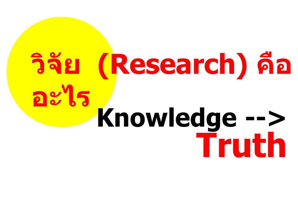 วิจัย (Research) คือ อะไร