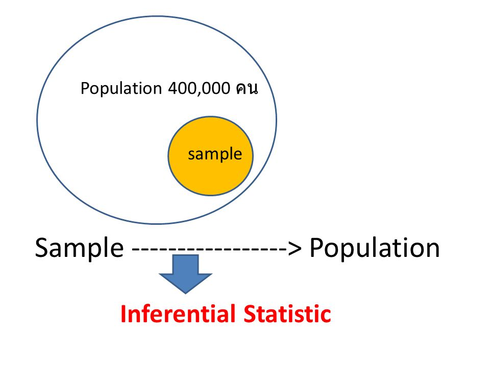 Sample -----------------> Population