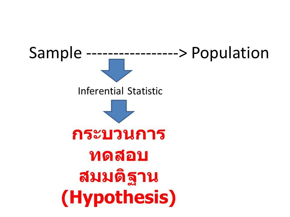 กระบวนการทดสอบสมมติฐาน (Hypothesis)