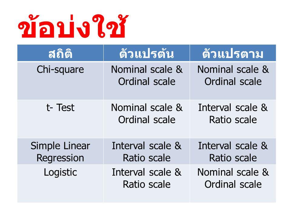 ข้อบ่งใช้ สถิติ ตัวแปรต้น ตัวแปรตาม Chi-square