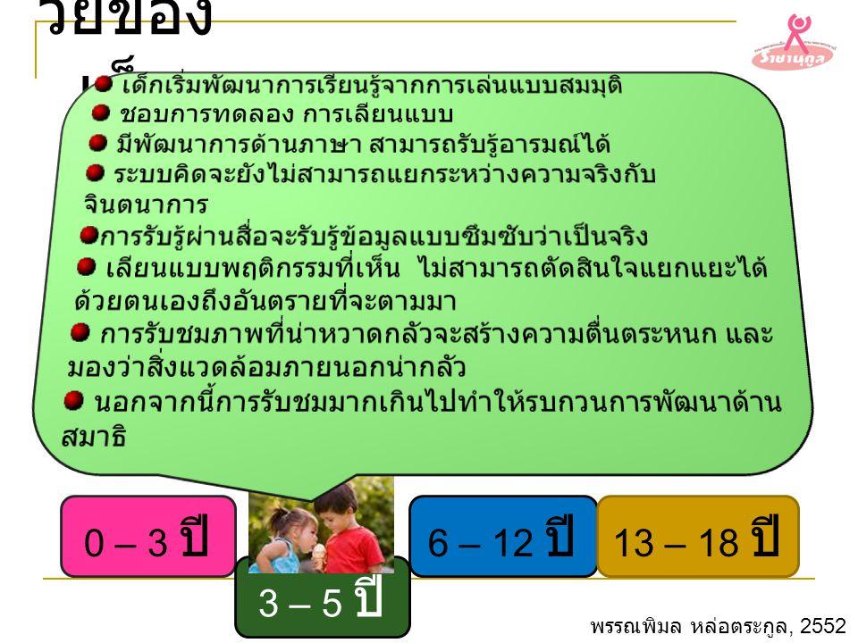 วัยของเด็ก 0 – 3 ปี 6 – 12 ปี 13 – 18 ปี 3 – 5 ปี