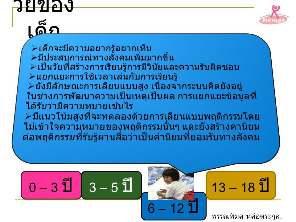วัยของเด็ก 0 – 3 ปี 3 – 5 ปี 13 – 18 ปี 6 – 12 ปี