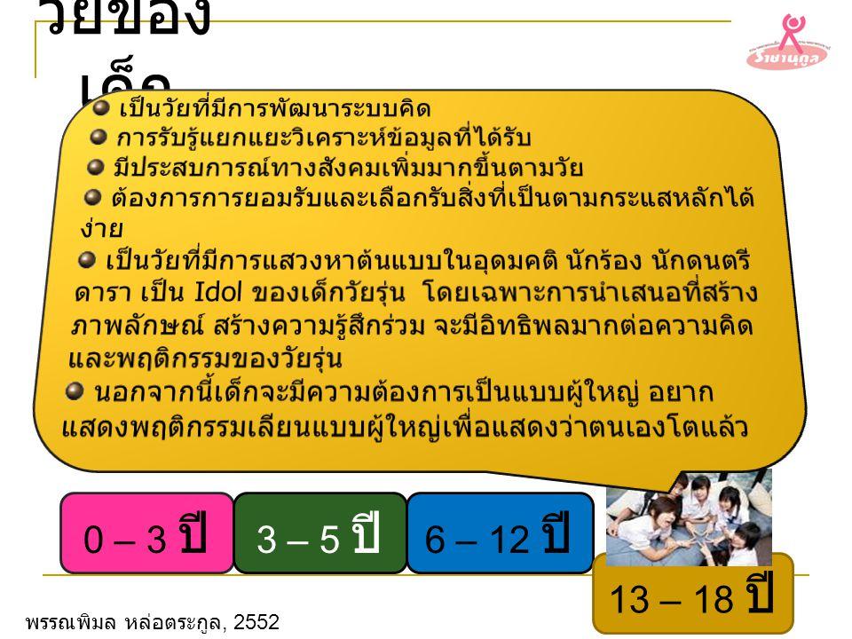 วัยของเด็ก 0 – 3 ปี 3 – 5 ปี 6 – 12 ปี 13 – 18 ปี