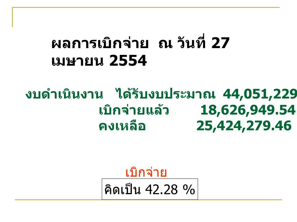 ผลการเบิกจ่าย ณ วันที่ 27 เมษายน 2554