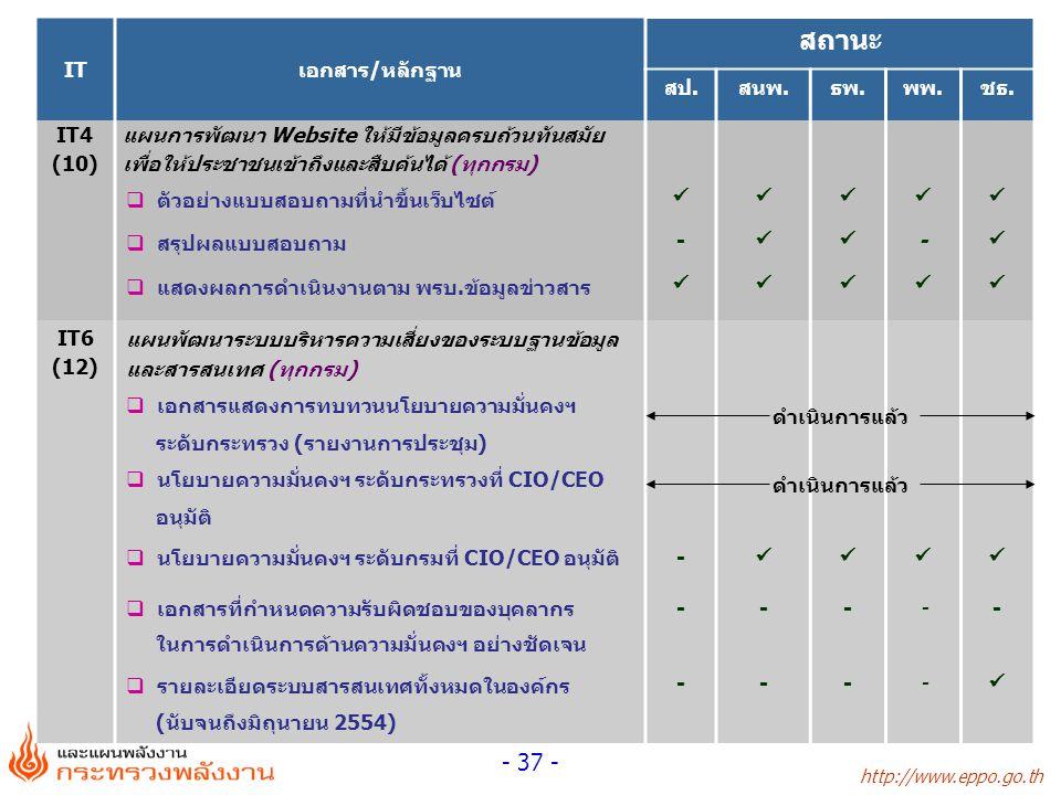สถานะ IT เอกสาร/หลักฐาน สป. สนพ. ธพ. พพ. ชธ. IT4 (10)