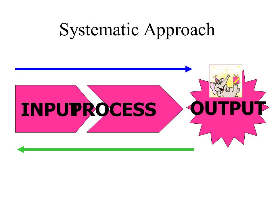 Systematic Approach OUTPUT INPUT PROCESS