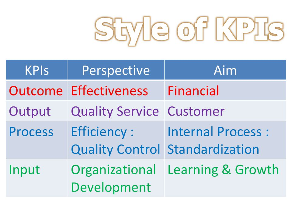 Style of KPIs KPIs Perspective Aim Outcome Effectiveness Financial