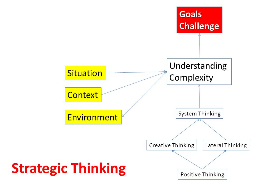 Strategic Thinking Goals Challenge Understanding Complexity Situation