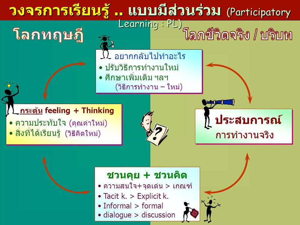 วงจรการเรียนรู้ .. แบบมีส่วนร่วม (Participatory Learning : PL)