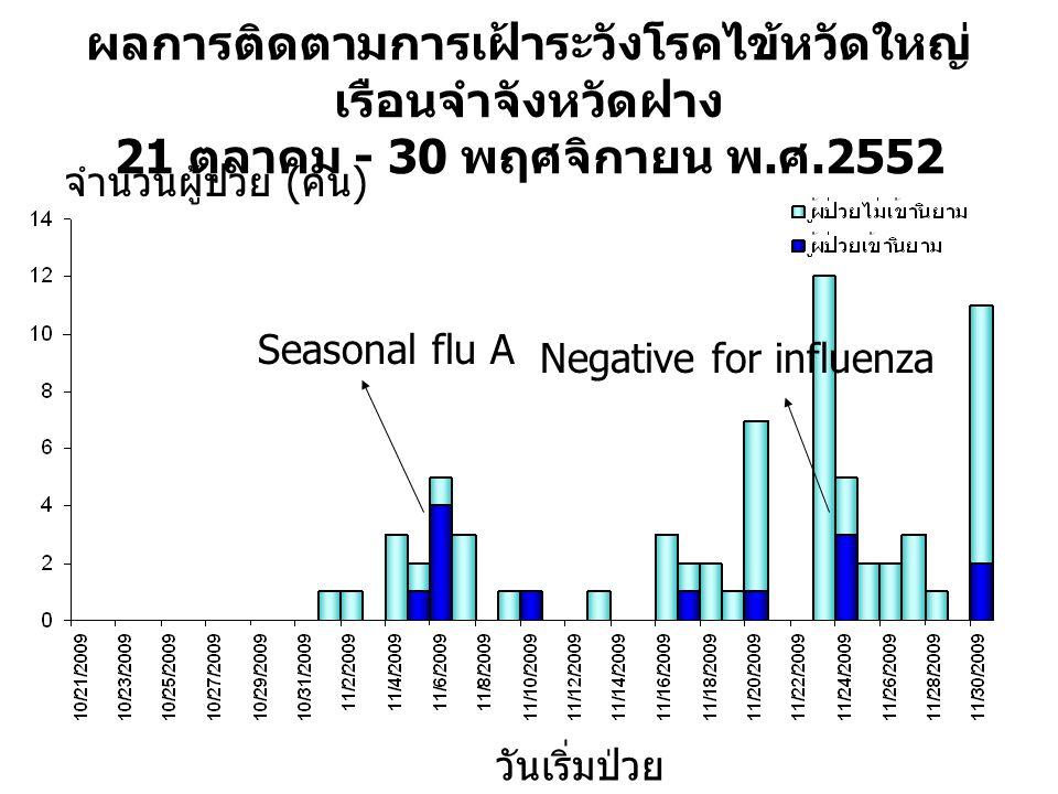 ผลการติดตามการเฝ้าระวังโรคไข้หวัดใหญ่เรือนจำจังหวัดฝาง 21 ตุลาคม - 30 พฤศจิกายน พ.ศ.2552