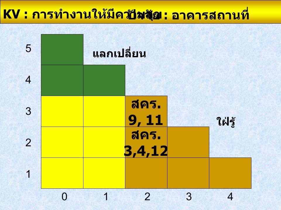 สคร. 9, 11 สคร. 3,4,12 KV : การทำงานให้มีความสุข ปัจจัย : อาคารสถานที่