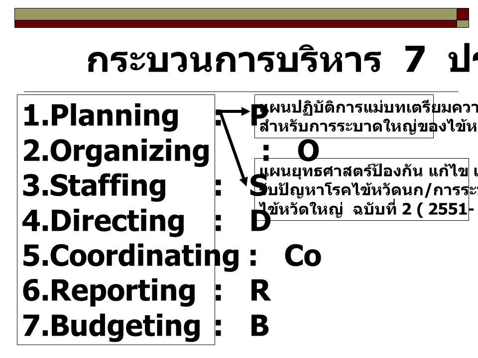 กระบวนการบริหาร 7 ประการ