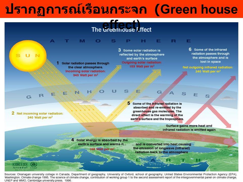 ปรากฏการณ์เรือนกระจก (Green house effect)
