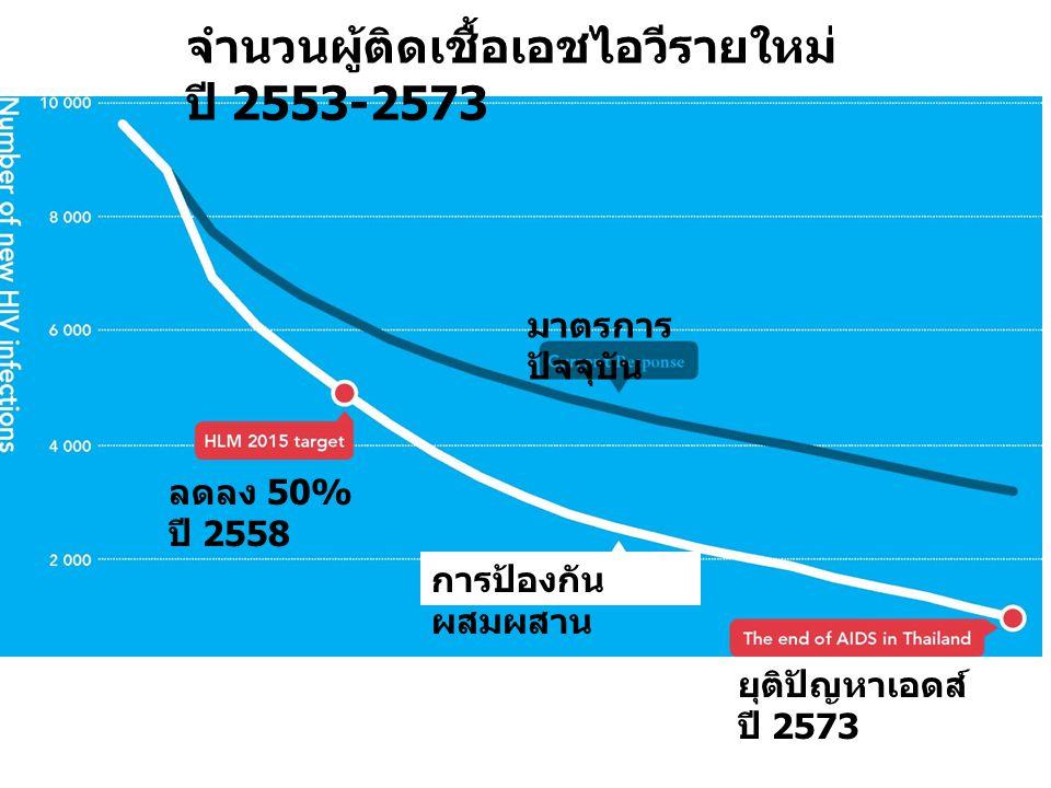 จำนวนผู้ติดเชื้อเอชไอวีรายใหม่ ปี 2553-2573