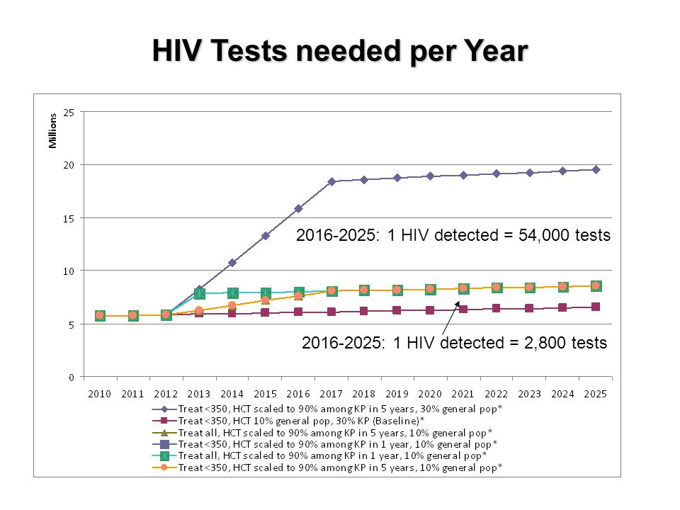 HIV Tests needed per Year