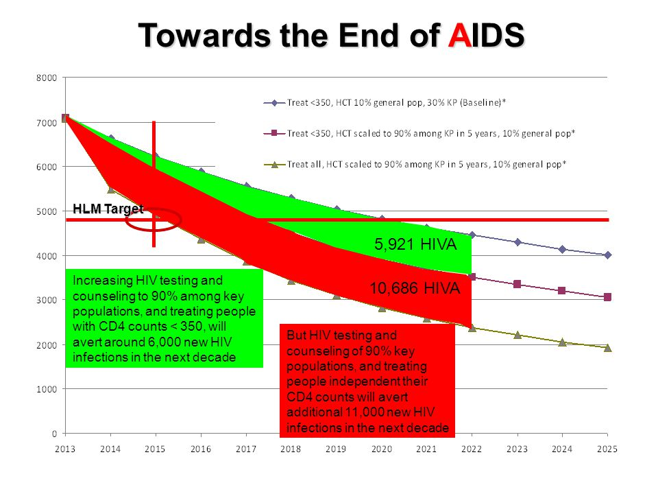 Towards the End of AIDS 5,921 HIVA 10,686 HIVA HLM Target