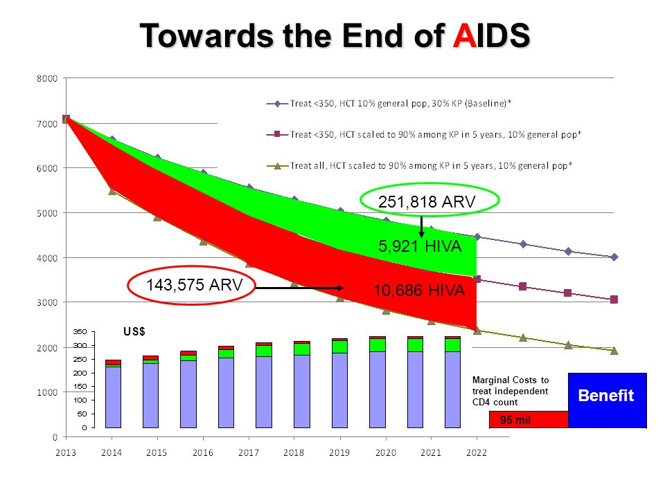 Towards the End of AIDS 251,818 ARV 5,921 HIVA 143,575 ARV 10,686 HIVA