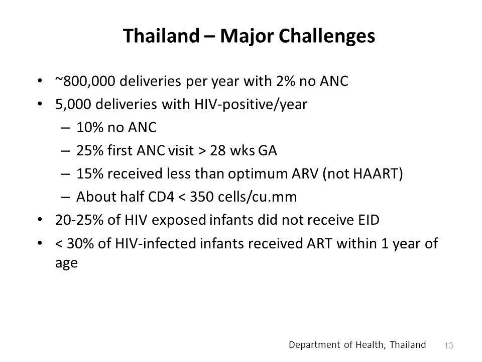 Thailand – Major Challenges