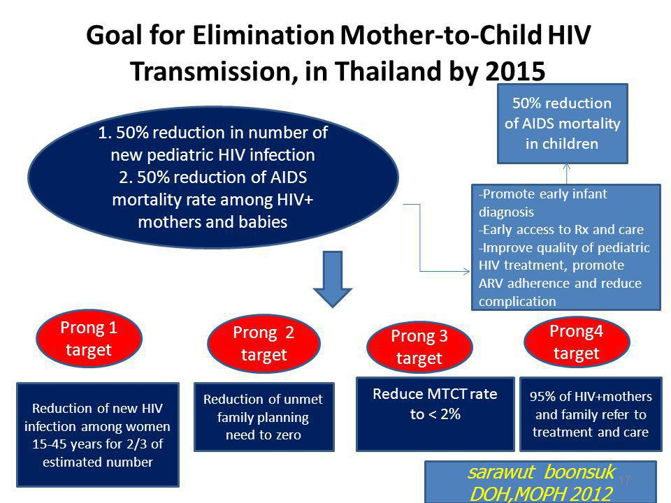 Goal for Elimination Mother-to-Child HIV Transmission, in Thailand by 2015